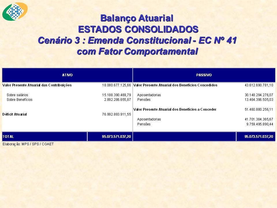 Balanço Atuarial ESTADOS CONSOLIDADOS Cenário 3 : Emenda Constitucional - EC Nº 41 com Fator Comportamental