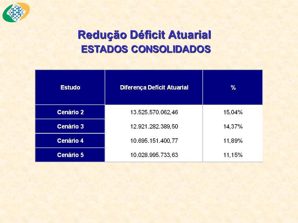 Redução Déficit Atuarial ESTADOS CONSOLIDADOS