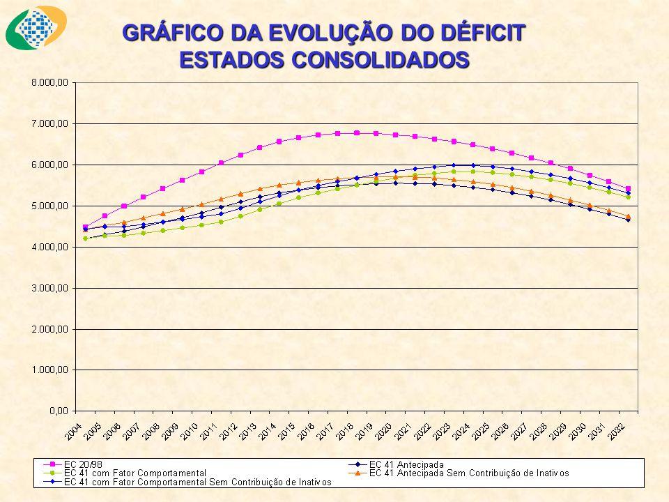 Balanço Atuarial ESTADOS CONSOLIDADOS Cenário1: EC 20/98