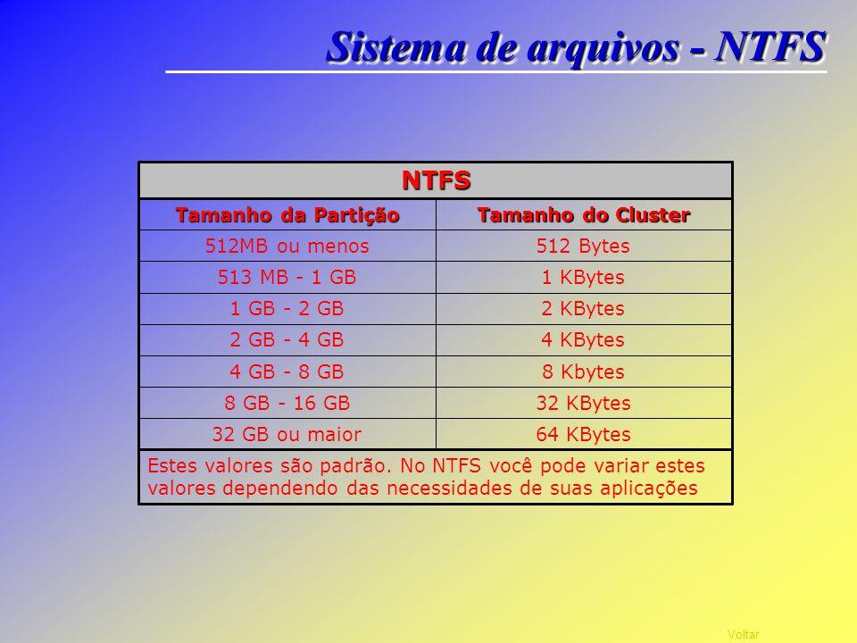 Voltar Sistema de arquivos - NTFS 16 hexabytes Ele também é muito eficiente na área de tamanhos de cluster, e na realidade você pode formatar uma part