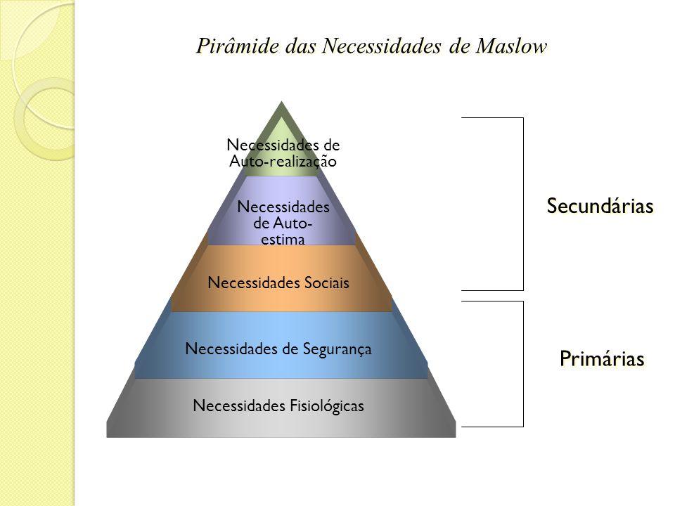 Pirâmide das Necessidades de Maslow Necessidades Fisiológicas Necessidades de Segurança Necessidades Sociais Necessidades de Auto- estima Necessidades de Auto-realização Primárias Secundárias