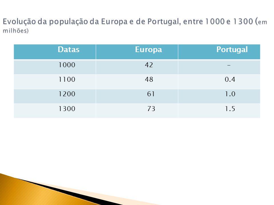 Datas Europa Portugal 1000 42 - 1100 48 0.4 1200 61 1.0 1300 73 1.5