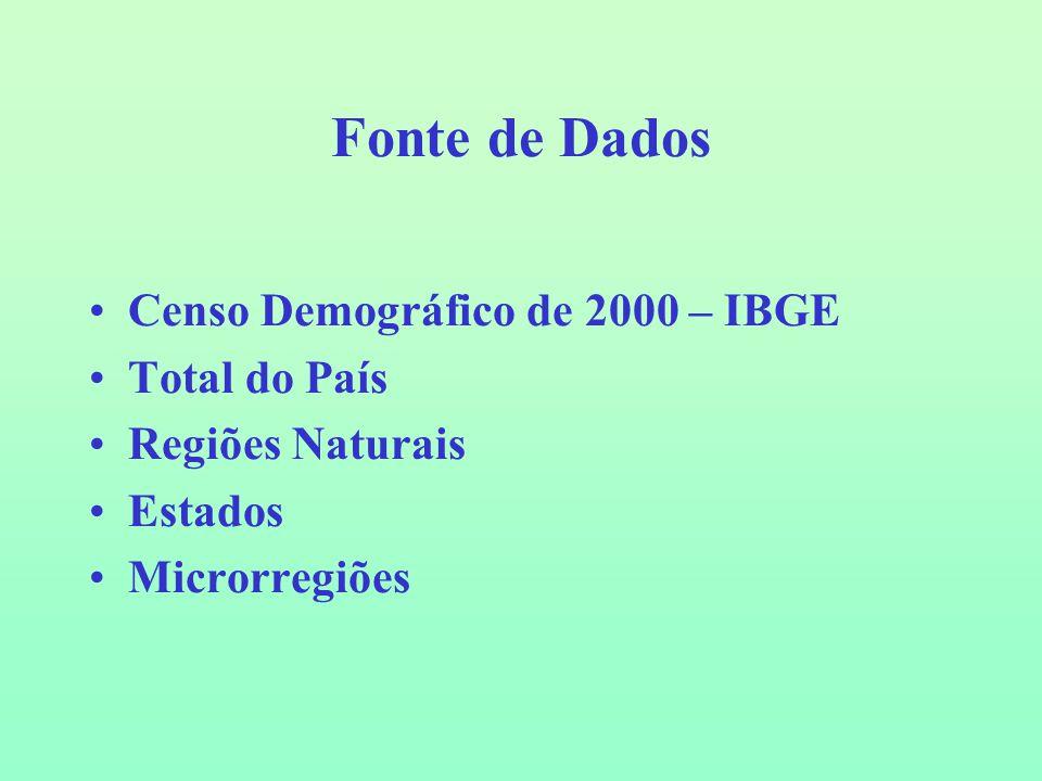 Tabela 3 - Rendimento Nominal (em reais) do trabalho principal das pessoas de 10 ou mais anos de idade ocupadas no setor informal – Brasil 2000 Fonte: IBGE, Censo demográfico