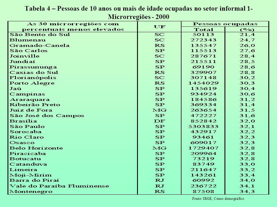 Tabela 4 – Pessoas de 10 anos ou mais de idade ocupadas no setor informal 1- Microrregiões - 2000 Fonte: IBGE, Censo demográfico