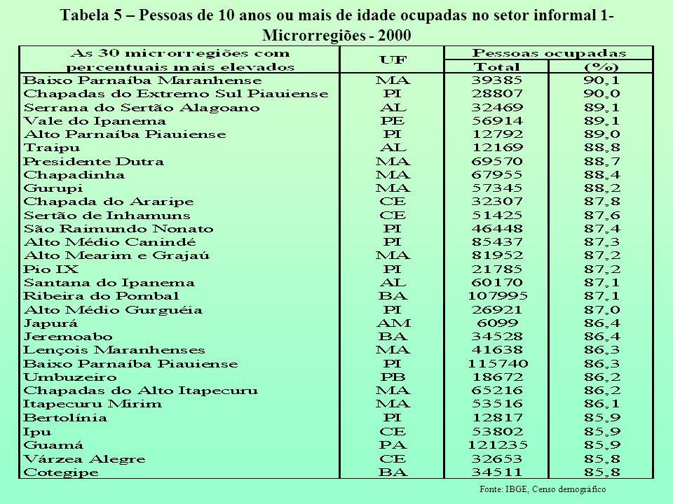 Tabela 5 – Pessoas de 10 anos ou mais de idade ocupadas no setor informal 1- Microrregiões - 2000 Fonte: IBGE, Censo demográfico