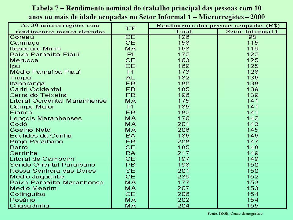 Tabela 7 – Rendimento nominal do trabalho principal das pessoas com 10 anos ou mais de idade ocupadas no Setor Informal 1 – Microrregiões – 2000 Fonte: IBGE, Censo demográfico
