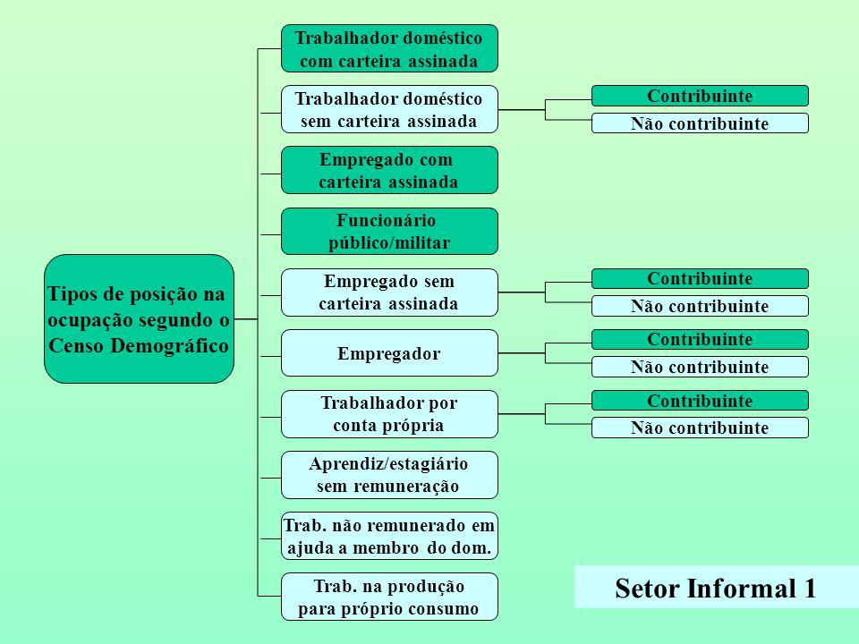 Tabela 6 - Rendimento nominal do trabalho principal das pessoas de 10 anos ou mais de idade ocupadas no Setor Informal 1 – Microrregiões - 2000 Fonte: IBGE, Censo demográfico