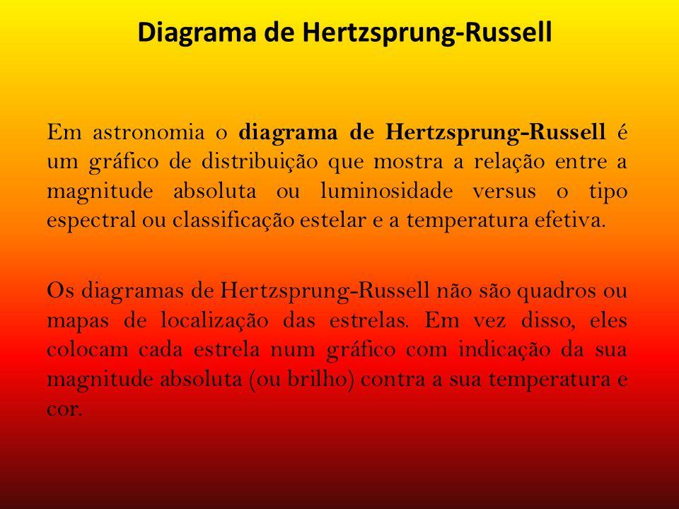 Diagrama de Hertzsprung-Russell Em astronomia o diagrama de Hertzsprung-Russell é um gráfico de distribuição que mostra a relação entre a magnitude absoluta ou luminosidade versus o tipo espectral ou classificação estelar e a temperatura efetiva.
