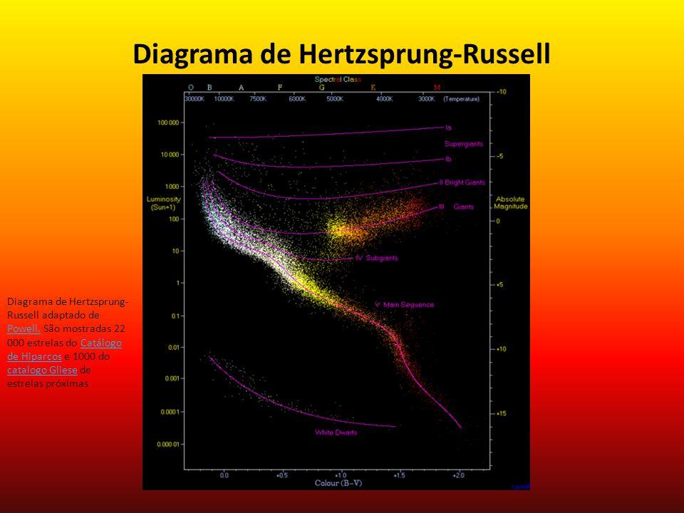 Diagrama de Hertzsprung-Russell A maioria das estrelas ocupa a região do diagrama ao longo da linha chamada de sequência principal.