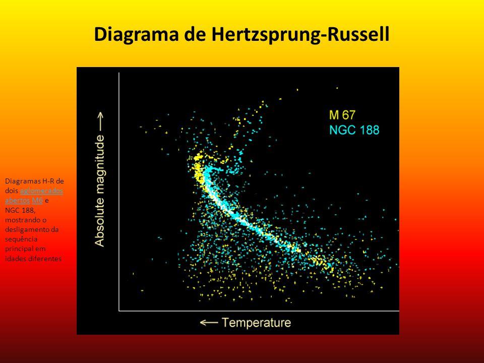 Diagrama de Hertzsprung-Russell Diagramas H-R de dois aglomerados abertos M6 e NGC 188, mostrando o desligamento da sequência principal em idades diferentesaglomerados abertosM6
