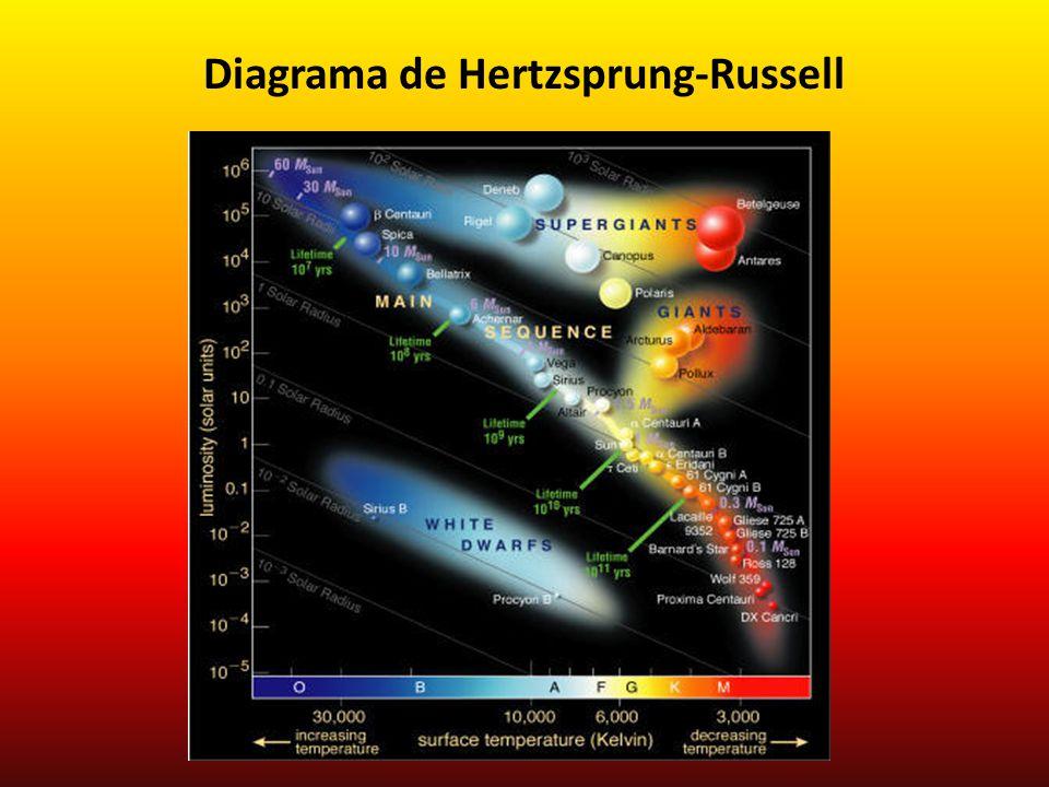 O Sol encontra-se na sequência principal, na magnitude 1.