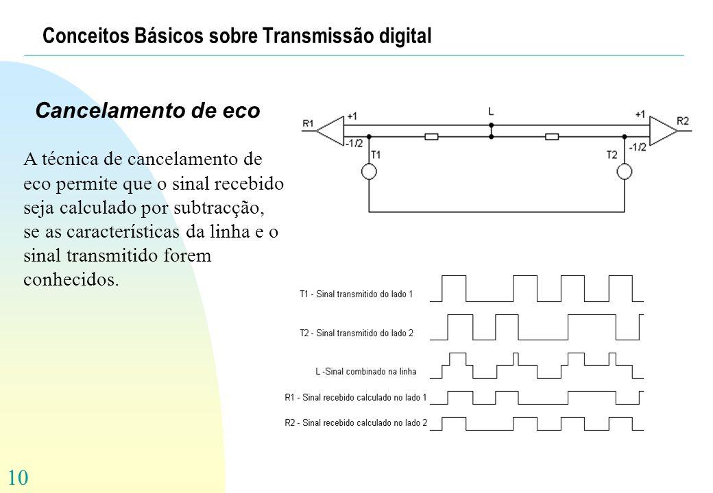 10 Conceitos Básicos sobre Transmissão digital Cancelamento de eco A técnica de cancelamento de eco permite que o sinal recebido seja calculado por su