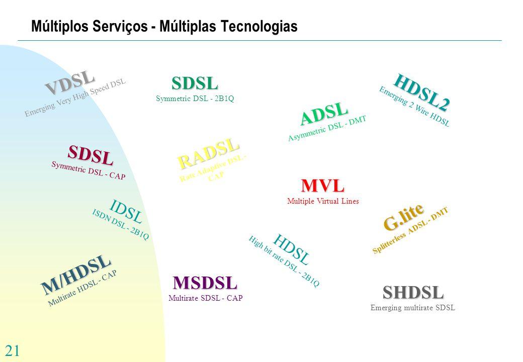 21 Múltiplos Serviços - Múltiplas Tecnologias RADSL Rate Adaptive DSL - CAP G.lite Splitterless ADSL - DMT MVL Multiple Virtual Lines ADSL Asymmetric