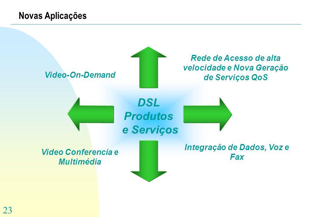 23 DSL Produtos e Serviços Video Conferencia e Multimédia Rede de Acesso de alta velocidade e Nova Geração de Serviços QoS Integração de Dados, Voz e