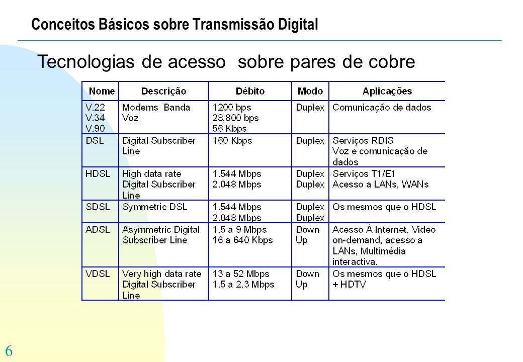 27 Tecnologia HDSL High-Speed Digital Subscriber Loop Clientes NMS Multirate SDSL DSLAM V.35/EIA-530A DSX-1/G.703 64K-2M 1 par cobre HDSL T1 ou E1 2-pares cobre Interfaces Comuns n Serviços em canais TDM n Simétrico u HDSL: 2B1Q / CAP u MSDSL: Multirate Single pair DSL baseado em CAP u HDSL2 / SHDSL: No futuro