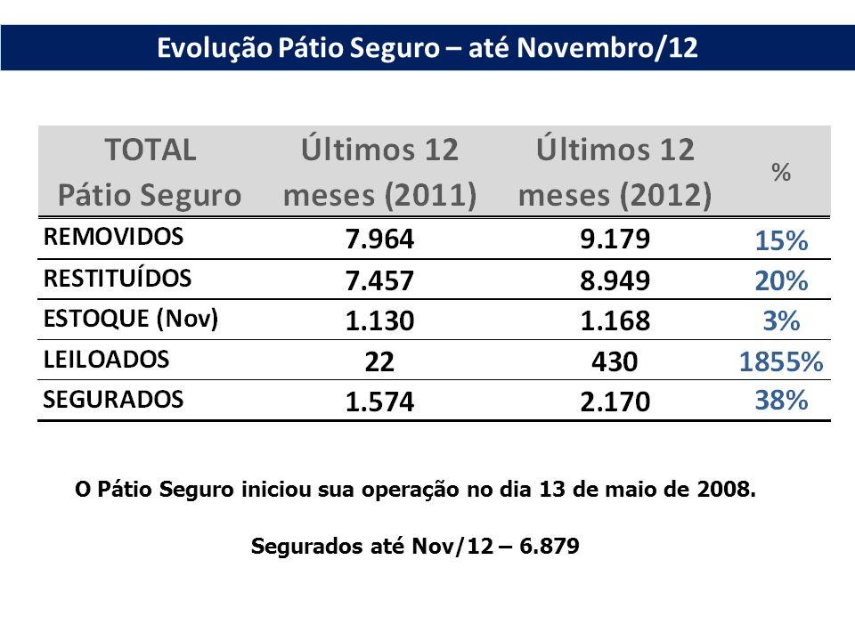 O Pátio Seguro iniciou sua operação no dia 13 de maio de 2008. Segurados até Nov/12 – 6.879 Evolução Pátio Seguro – até Novembro/12