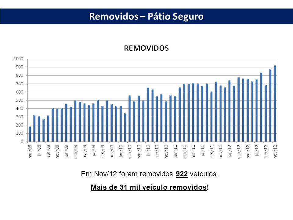 Em Nov/12 foram removidos 922 veículos. Mais de 31 mil veículo removidos! Removidos – Pátio Seguro