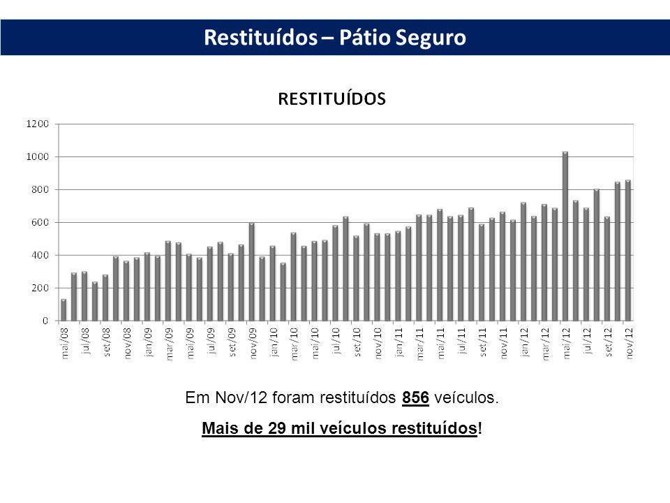 Restituídos – Pátio Seguro Em Nov/12 foram restituídos 856 veículos.