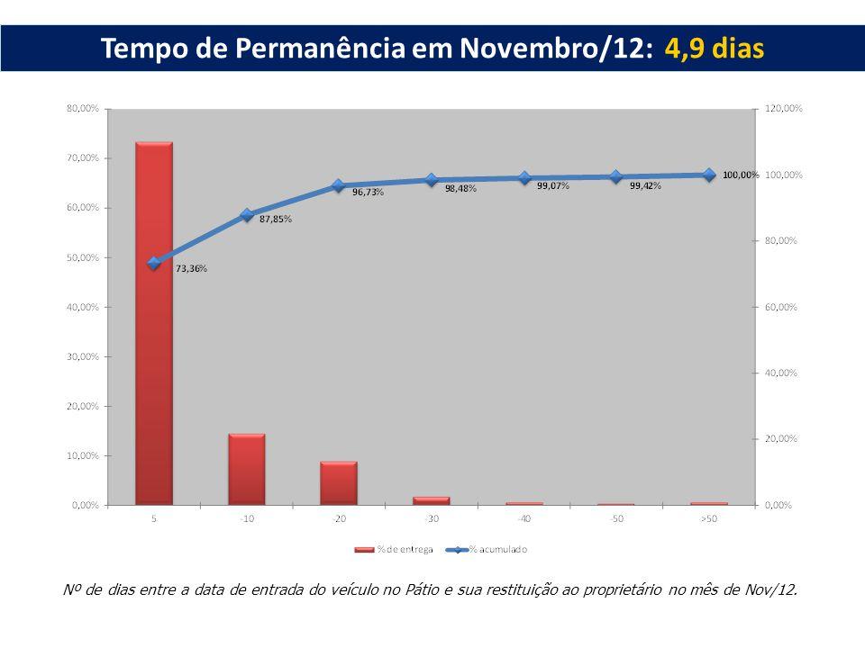 Nº de dias entre a data de entrada do veículo no Pátio e sua restituição ao proprietário no mês de Nov/12. Tempo de Permanência em Novembro/12: 4,9 di