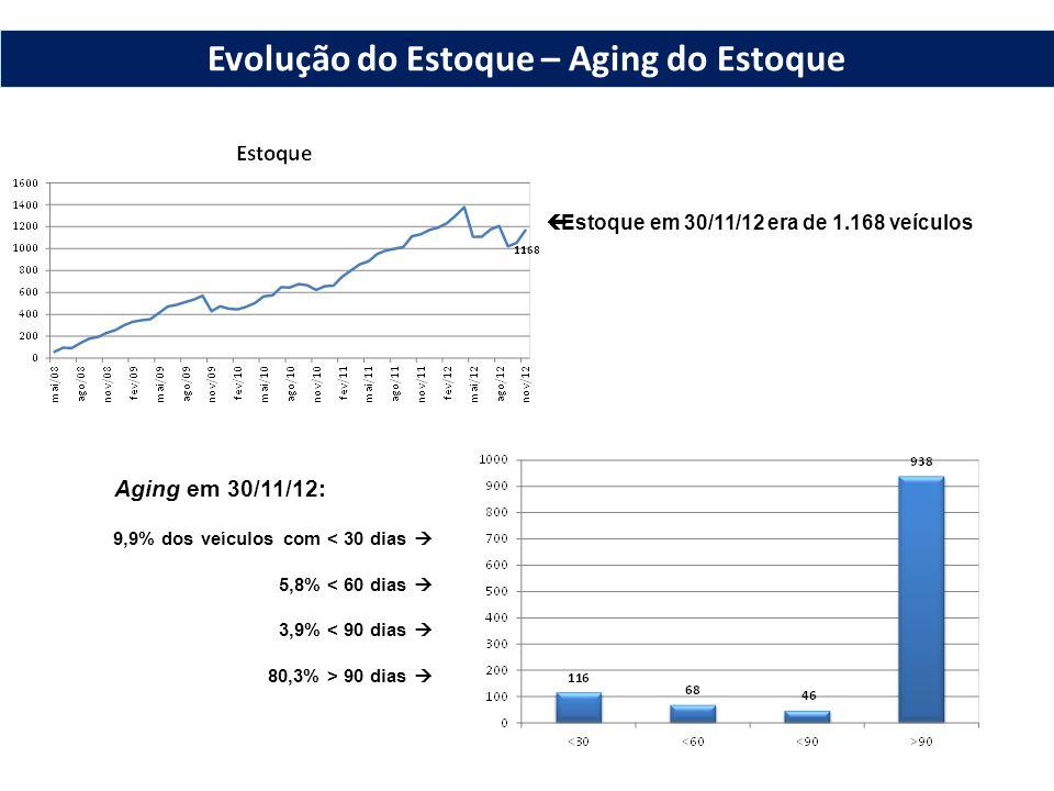  Estoque em 30/11/12 era de 1.168 veículos Aging em 30/11/12: 9,9% dos veículos com < 30 dias  5,8% < 60 dias  3,9% < 90 dias  80,3% > 90 dias  Evolução do Estoque – Aging do Estoque