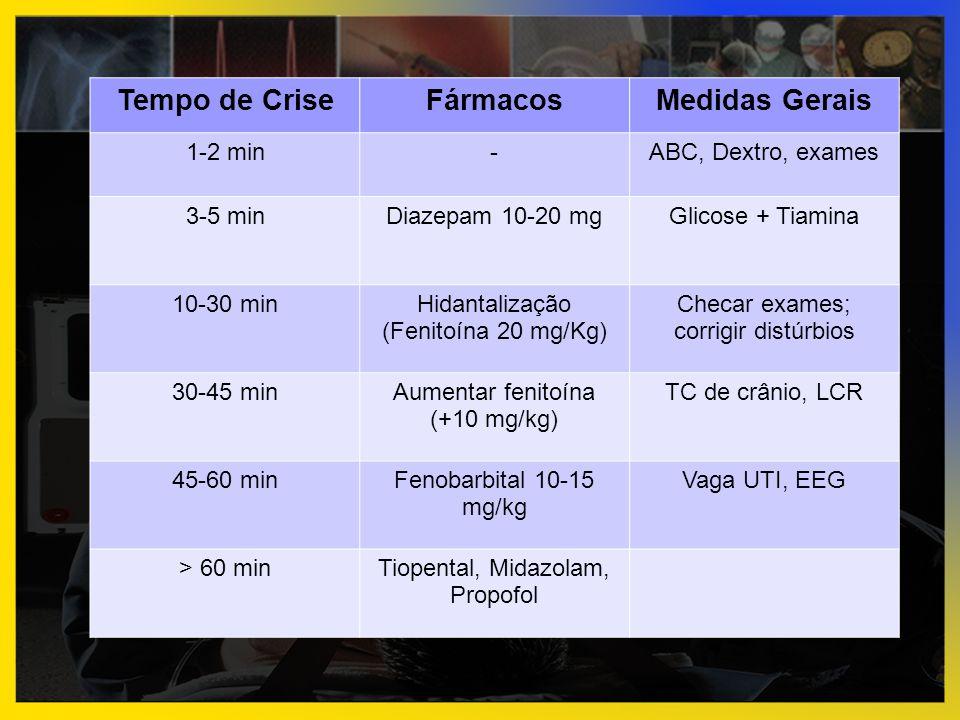 Tempo de CriseFármacosMedidas Gerais 1-2 min-ABC, Dextro, exames 3-5 minDiazepam 10-20 mgGlicose + Tiamina 10-30 minHidantalização (Fenitoína 20 mg/Kg