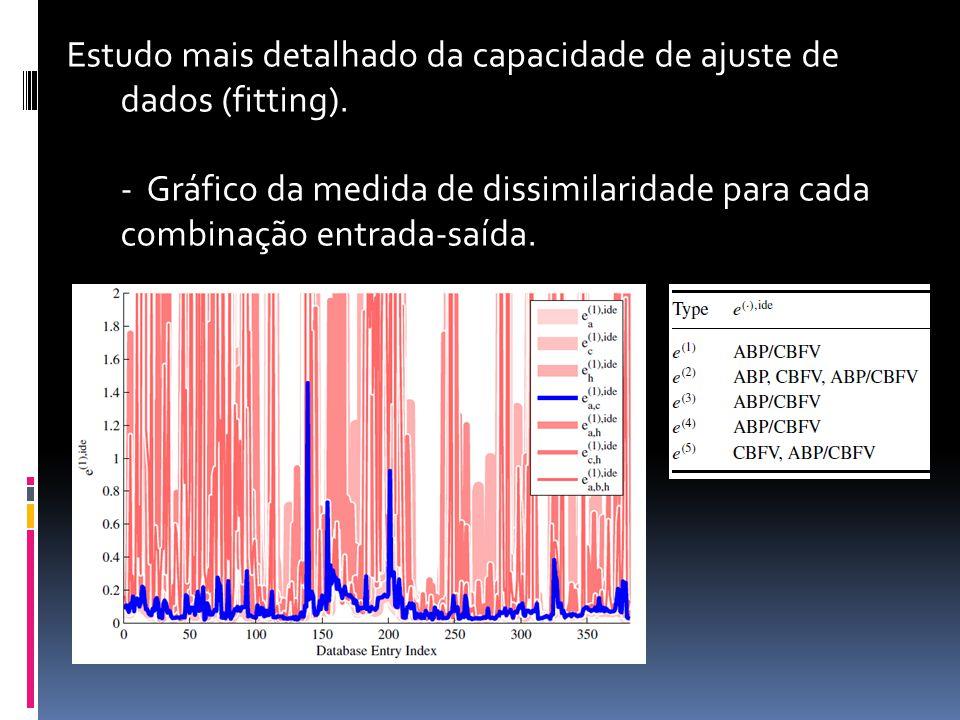 Estudo mais detalhado da capacidade de ajuste de dados (fitting).