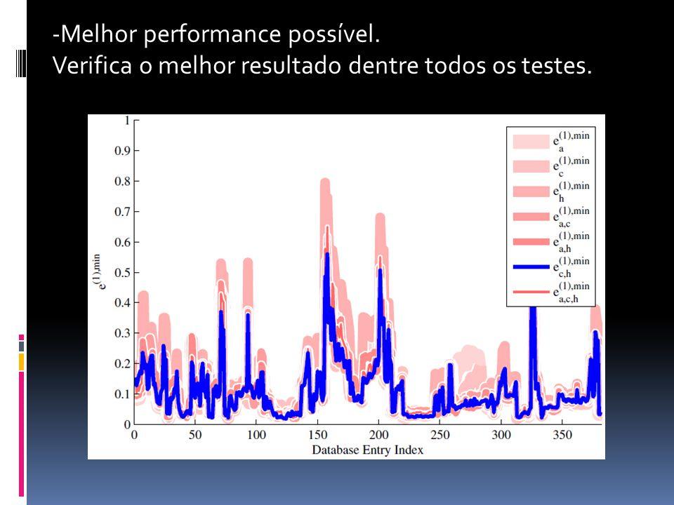 -Melhor performance possível. Verifica o melhor resultado dentre todos os testes.