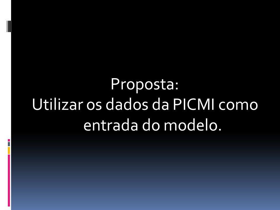 Proposta: Utilizar os dados da PICMI como entrada do modelo.