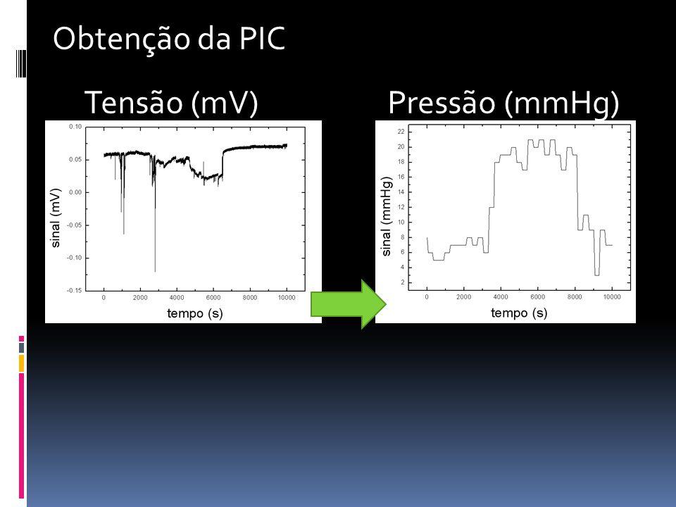Tensão (mV)Pressão (mmHg) Obtenção da PIC
