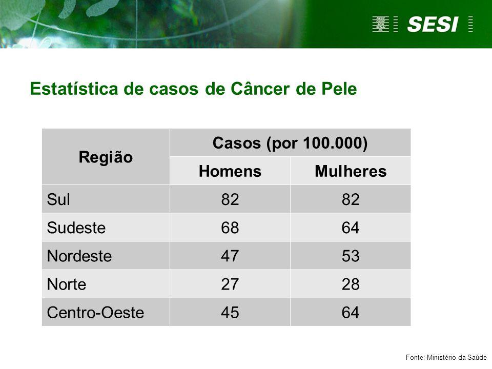 Estatística de casos de Câncer de Pele Região Casos (por 100.000) HomensMulheres Sul82 Sudeste6864 Nordeste4753 Norte2728 Centro-Oeste4564 Fonte: Mini