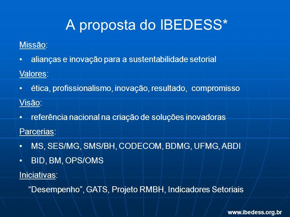 A proposta do IBEDESS* *www.ibedess.org.br Missão: • alianças e inovação para a sustentabilidade setorial Valores: • ética, profissionalismo, inovação, resultado, compromisso Visão: • referência nacional na criação de soluções inovadoras Parcerias: • MS, SES/MG, SMS/BH, CODECOM, BDMG, UFMG, ABDI • BID, BM, OPS/OMS Iniciativas: Desempenho , GATS, Projeto RMBH, Indicadores Setoriais