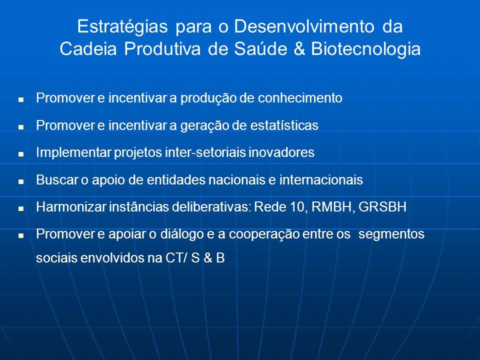 Estratégias para o Desenvolvimento da Cadeia Produtiva de Saúde & Biotecnologia   Promover e incentivar a produção de conhecimento   Promover e incentivar a geração de estatísticas   Implementar projetos inter-setoriais inovadores   Buscar o apoio de entidades nacionais e internacionais   Harmonizar instâncias deliberativas: Rede 10, RMBH, GRSBH   Promover e apoiar o diálogo e a cooperação entre os segmentos sociais envolvidos na CT/ S & B