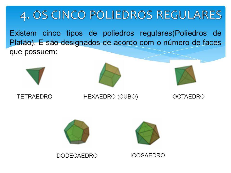 Existem cinco tipos de poliedros regulares(Poliedros de Platão). E são designados de acordo com o número de faces que possuem: HEXAEDRO (CUBO)OCTAEDRO