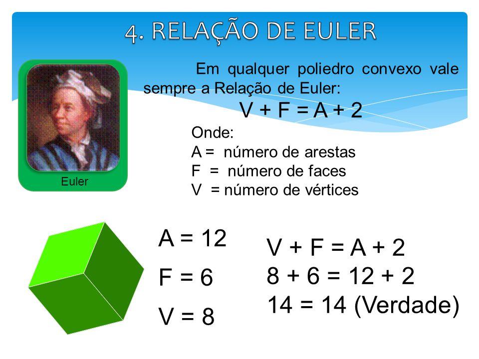 Em qualquer poliedro convexo vale sempre a Relação de Euler: V + F = A + 2 Onde: A = número de arestas F = número de faces V = número de vértices Eule