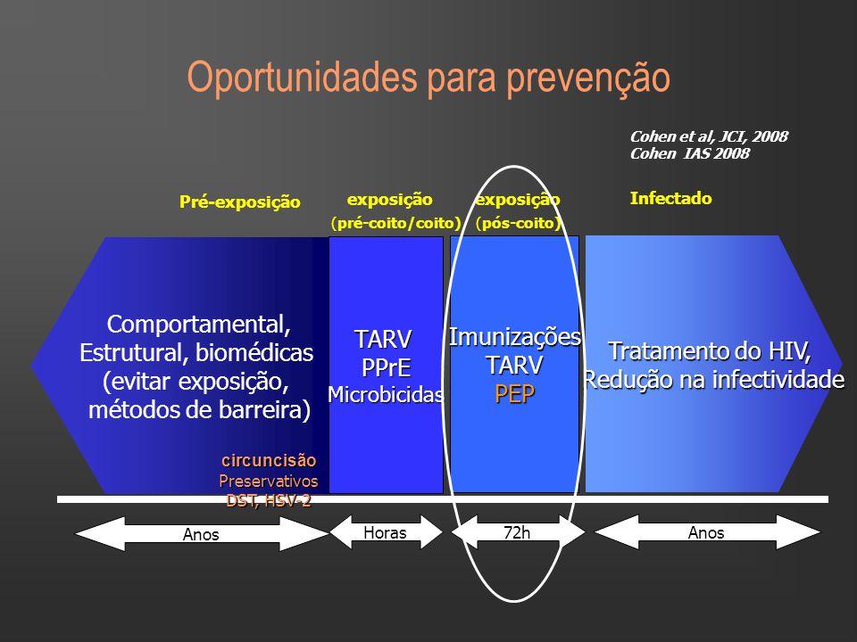 Oportunidades para prevenção Anos Tratamento do HIV, Redução na infectividade Redução na infectividade Infectado Anos Pré-exposição Comportamental, Estrutural, biomédicas (evitar exposição, métodos de barreira) circuncisãoPreservativos DST, HSV-2 Cohen et al, JCI, 2008 Cohen IAS 2008 Horas TARVPPrEMicrobicidas exposição (pré-coito/coito) 72h Imunizações TARVPEP exposição (pós-coito)