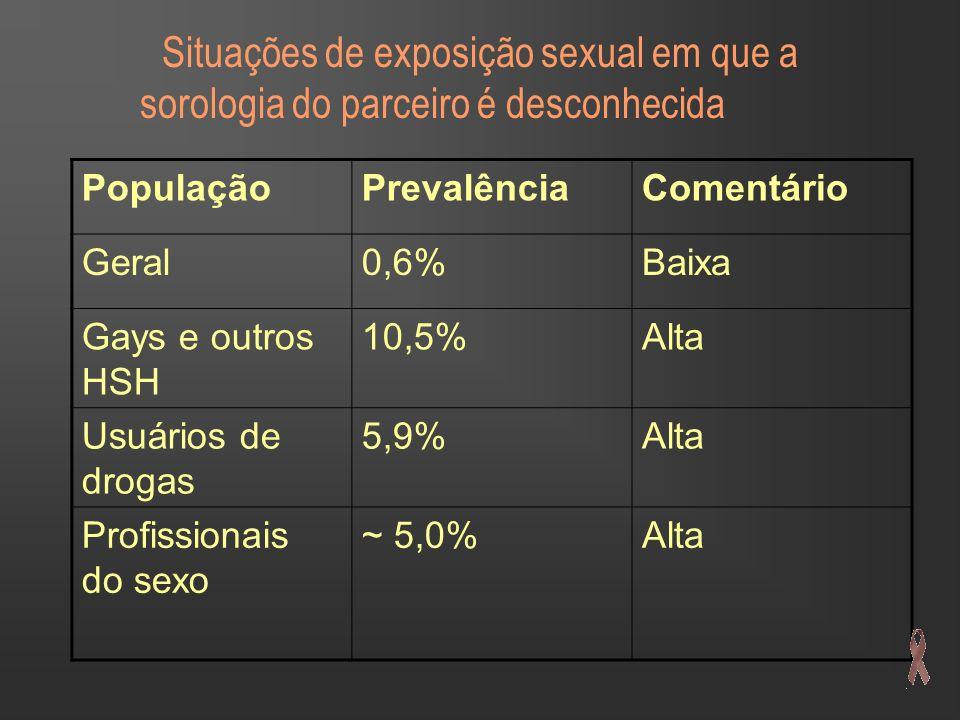 Situações de exposição sexual em que a sorologia do parceiro é desconhecida PopulaçãoPrevalênciaComentário Geral0,6%Baixa Gays e outros HSH 10,5%Alta Usuários de drogas 5,9%Alta Profissionais do sexo ~ 5,0%Alta