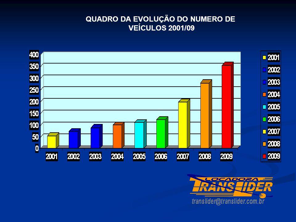QUADRO DA EVOLUÇÃO DO NUMERO DE VEÍCULOS 2001/09