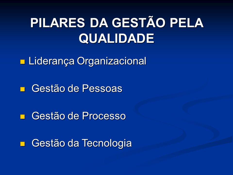PILARES DA GESTÃO PELA QUALIDADE  Liderança Organizacional  Gestão de Pessoas  Gestão de Processo  Gestão da Tecnologia
