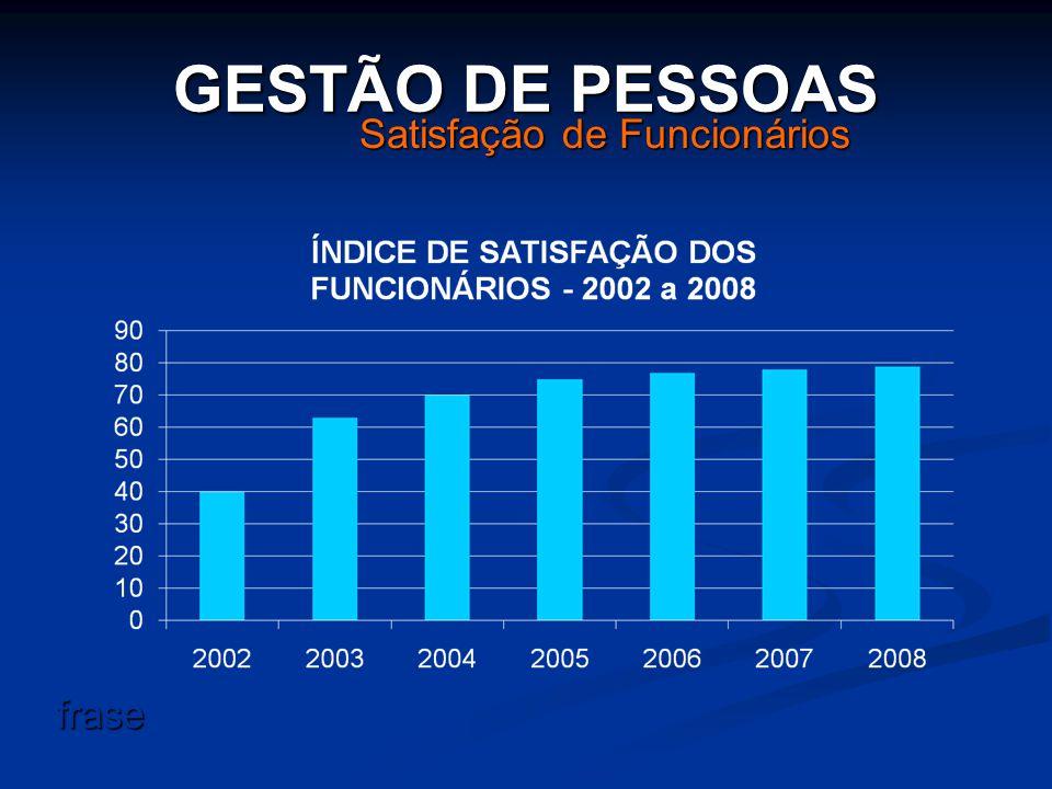 Satisfação de Funcionários GESTÃO DE PESSOAS frase