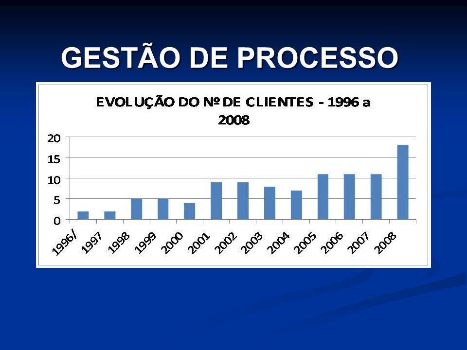 GESTÃO DE PROCESSO