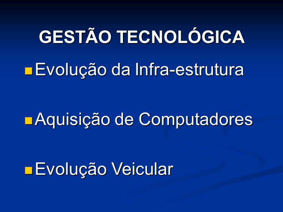GESTÃO TECNOLÓGICA  Evolução da Infra-estrutura  Aquisição de Computadores  Evolução Veicular