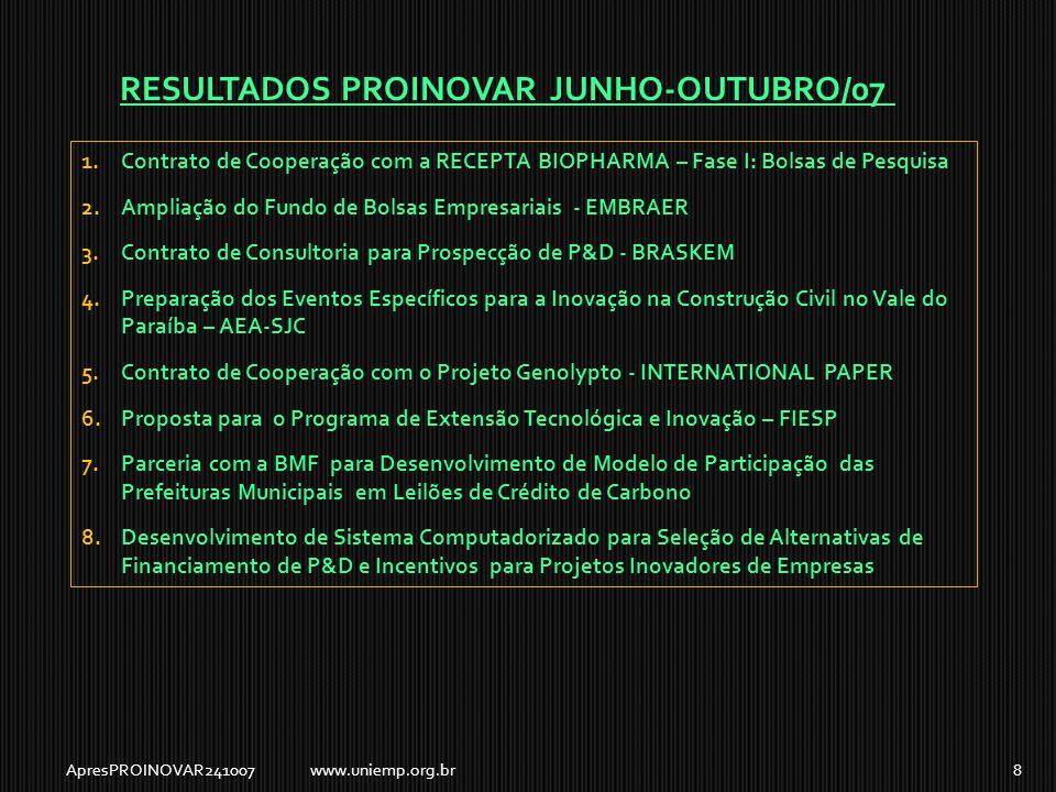 RESULTADOS PROINOVAR JUNHO-OUTUBRO/07 ApresPROINOVAR2410078www.uniemp.org.br 1.Contrato de Cooperação com a RECEPTA BIOPHARMA – Fase I: Bolsas de Pesquisa 2.Ampliação do Fundo de Bolsas Empresariais - EMBRAER 3.Contrato de Consultoria para Prospecção de P&D - BRASKEM 4.Preparação dos Eventos Específicos para a Inovação na Construção Civil no Vale do Paraíba – AEA-SJC 5.Contrato de Cooperação com o Projeto Genolypto - INTERNATIONAL PAPER 6.Proposta para o Programa de Extensão Tecnológica e Inovação – FIESP 7.Parceria com a BMF para Desenvolvimento de Modelo de Participação das Prefeituras Municipais em Leilões de Crédito de Carbono 8.Desenvolvimento de Sistema Computadorizado para Seleção de Alternativas de Financiamento de P&D e Incentivos para Projetos Inovadores de Empresas