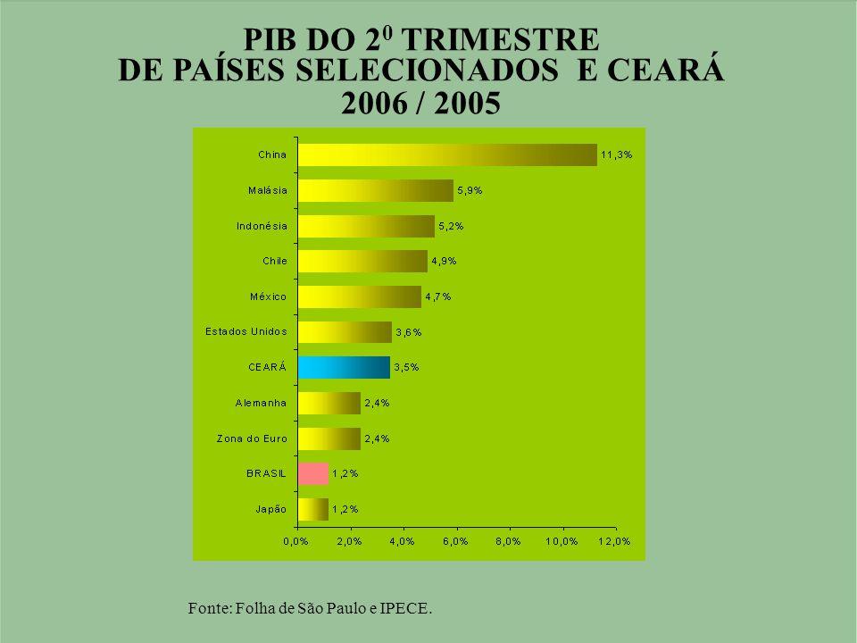 PIB DO 2 0 TRIMESTRE DE PAÍSES SELECIONADOS E CEARÁ 2006 / 2005 Fonte: Folha de São Paulo e IPECE.