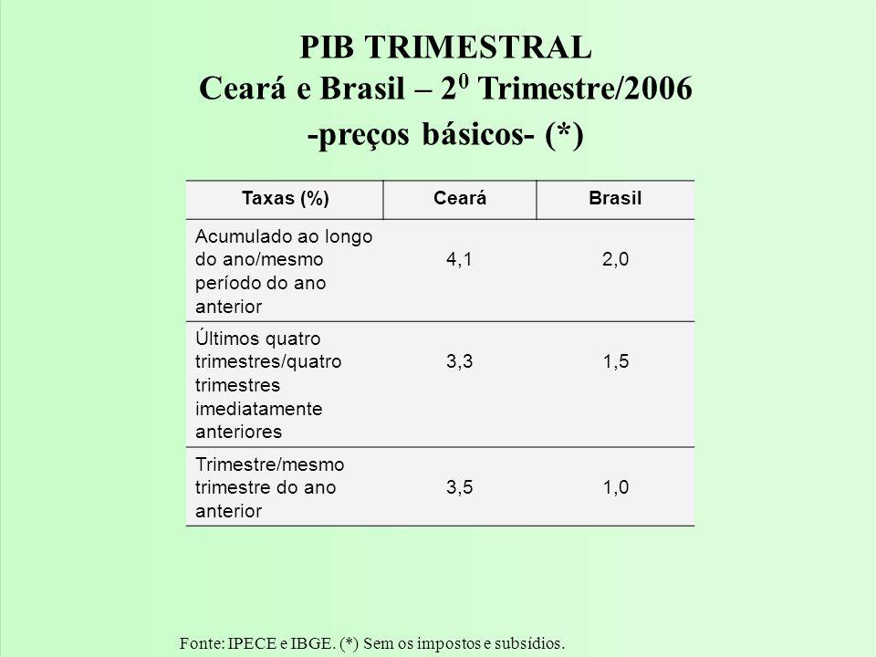 PIB do 2 0 Trimestre/2005-2006 Ceará e Brasil Fonte: IPECE e IBGE.