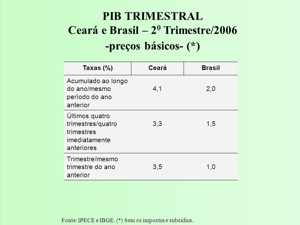 Fonte: IPECE e IBGE. (*) Sem os impostos e subsídios. PIB TRIMESTRAL Ceará e Brasil – 2 0 Trimestre/2006 -preços básicos- (*) Taxas (%)CearáBrasil Acu