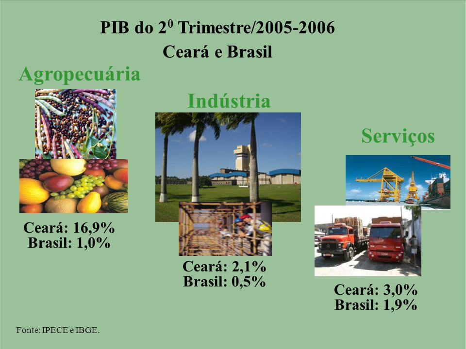 Ceará: 16,9% Brasil: 1,0% Agropecuária Serviços Ceará: 3,0% Brasil: 1,9% Ceará: 2,1% Brasil: 0,5% Indústria Fonte: IPECE e IBGE.