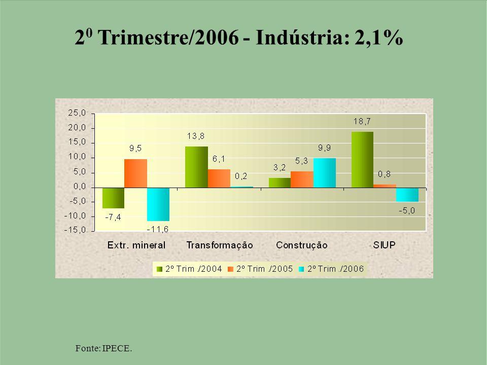 2 0 Trimestre/2006 - Indústria: 2,1% Fonte: IPECE.