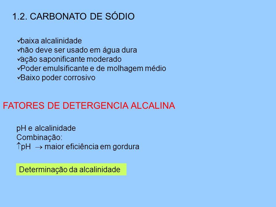 1.2. CARBONATO DE SÓDIO  baixa alcalinidade  não deve ser usado em água dura  ação saponificante moderado  Poder emulsificante e de molhagem médio