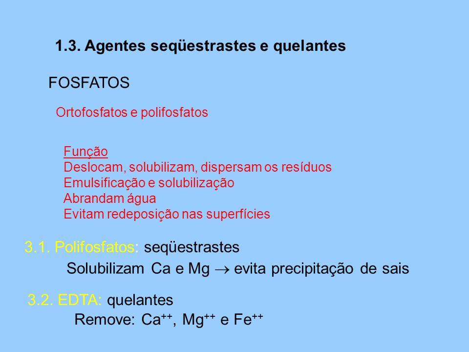 1.3. Agentes seqüestrastes e quelantes 3.1. Polifosfatos: seqüestrastes FOSFATOS Ortofosfatos e polifosfatos Função Deslocam, solubilizam, dispersam o