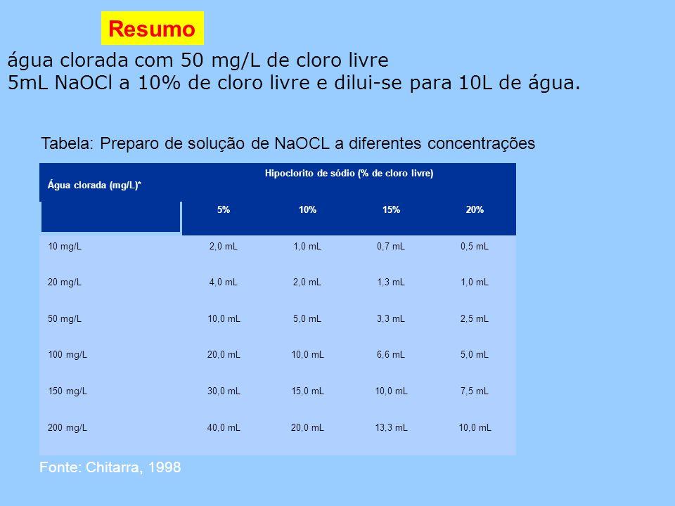 água clorada com 50 mg/L de cloro livre 5mL NaOCl a 10% de cloro livre e dilui-se para 10L de água. Resumo Água clorada (mg/L)* Hipoclorito de sódio (